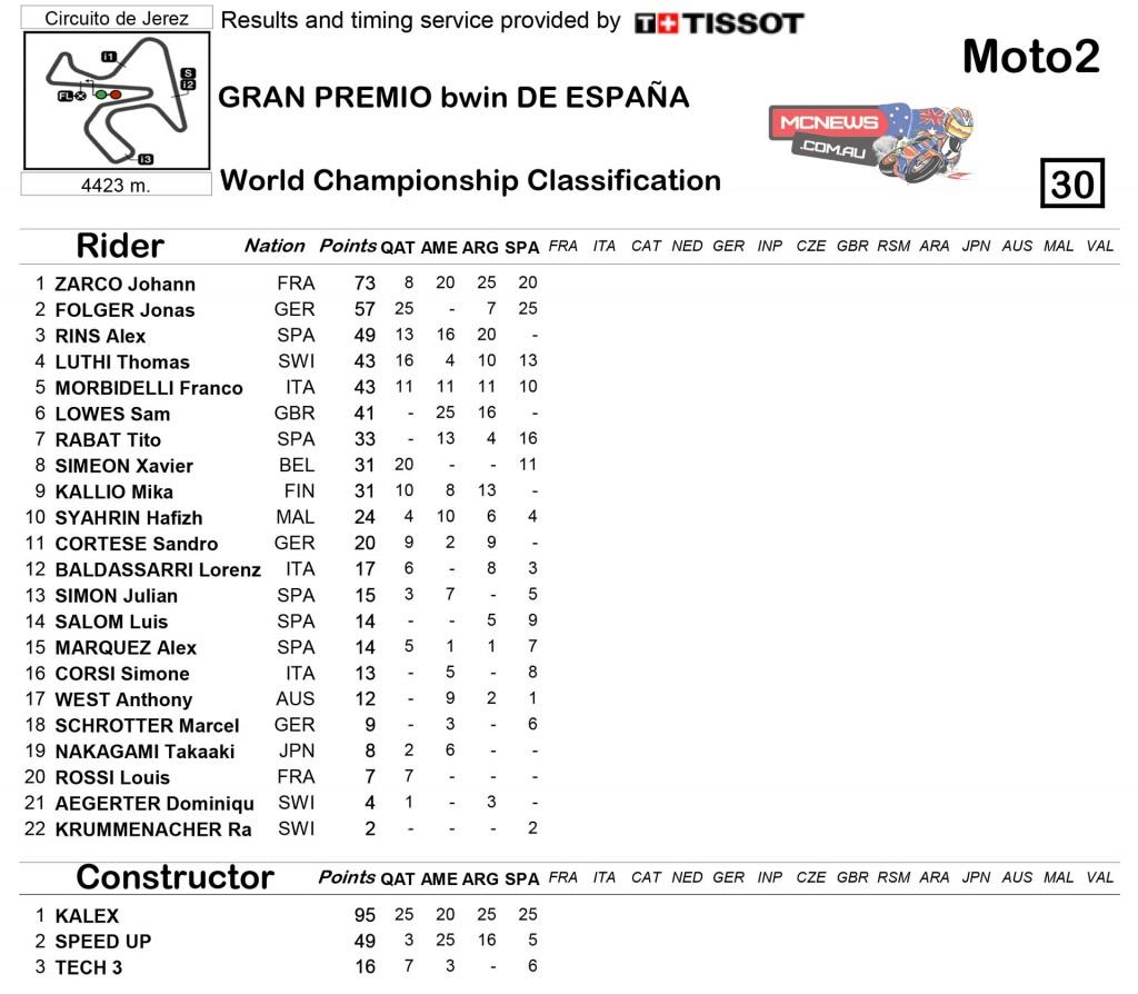 MotoGP 2015 Jerez Round Four Moto2 Championship Standings
