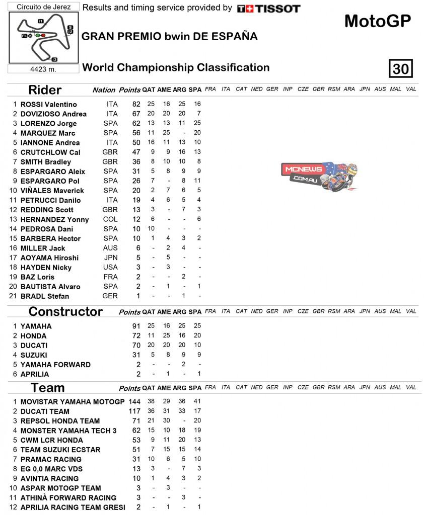 MotoGP 2015 Jerez Round Four Championship Standings