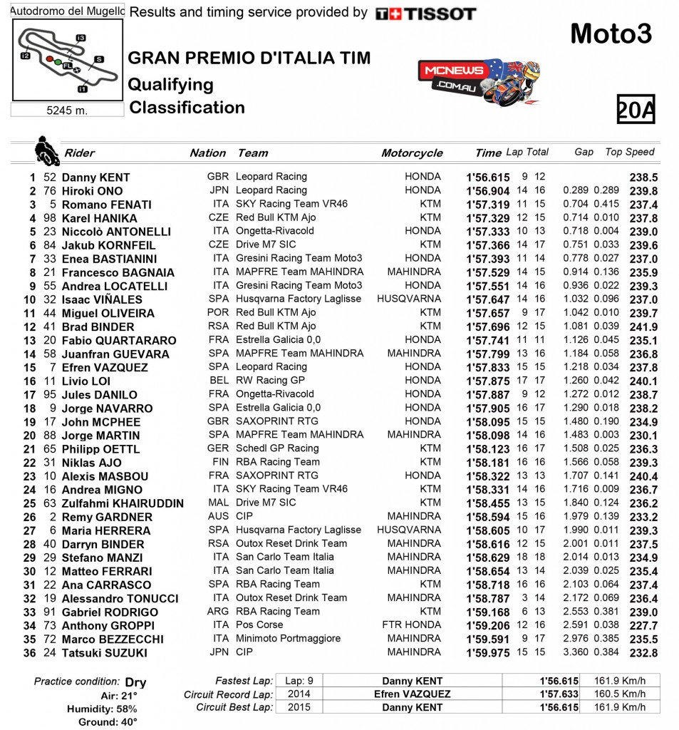 MotoGP Mugello Moto3 Qualifying 2015
