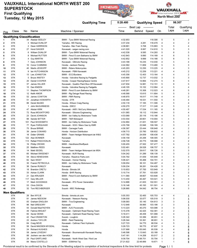 2015 North West 200 day one results Superstock