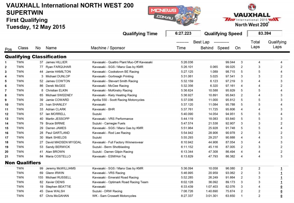 2015 North West 200 day one results Supertwin