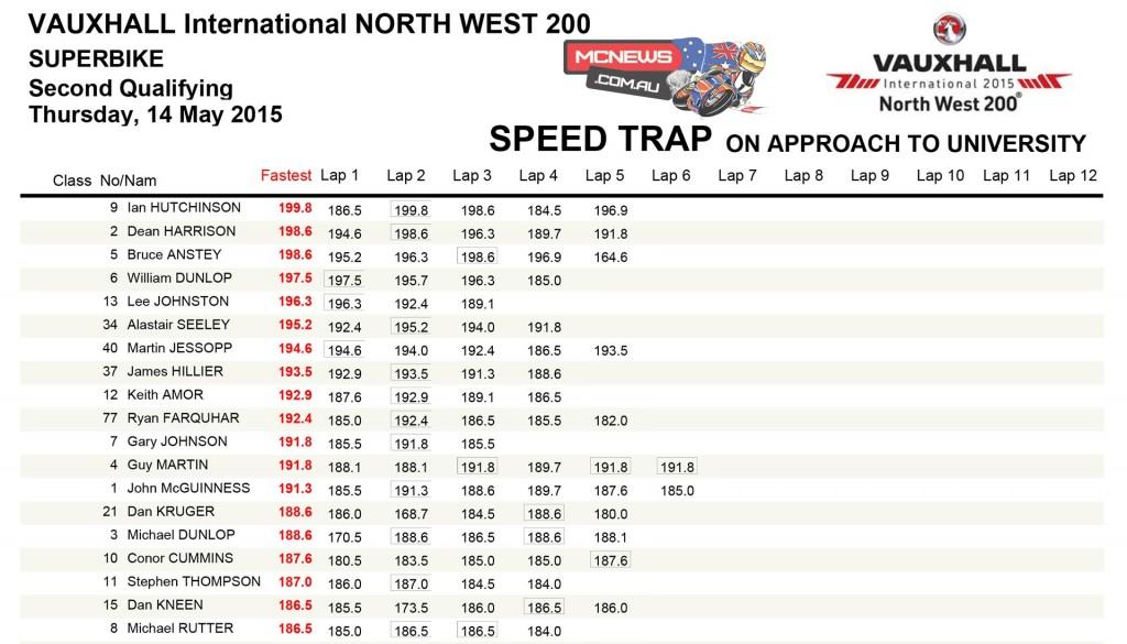North West 200 Superbike Qualifying Speeds