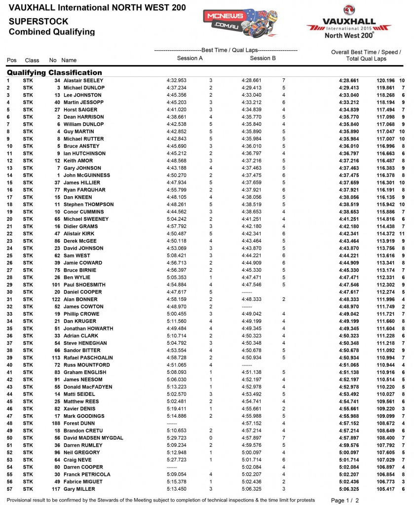North West 200 Superstock Qualifying Results