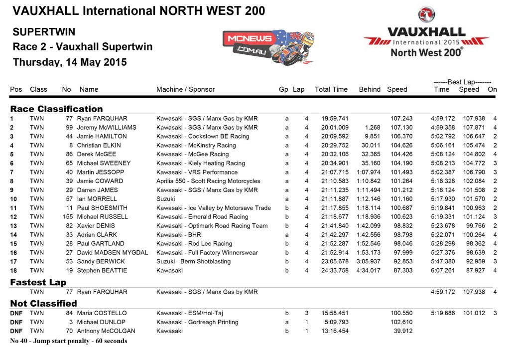 North West 200 Supertwins Race One