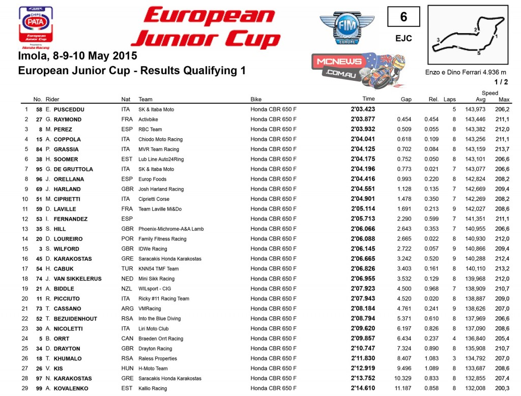 EJC Cup Friday Results Imola