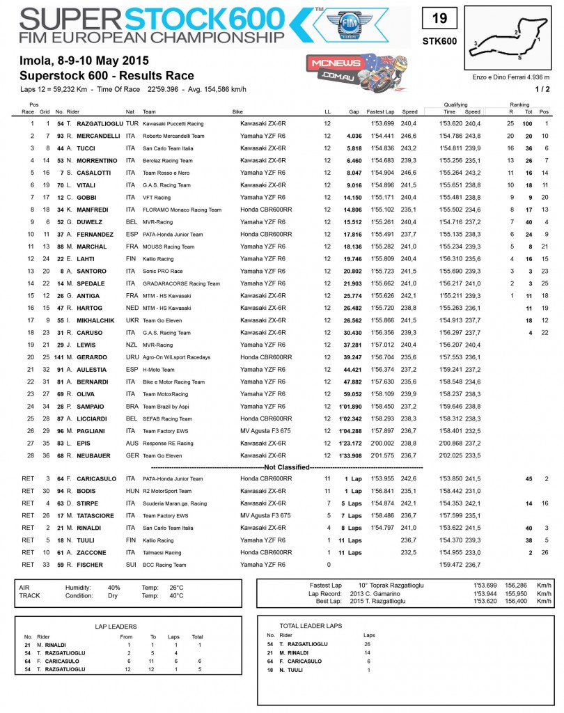 FIM Europe European Superstock 600 Championship Cup Imola - Race