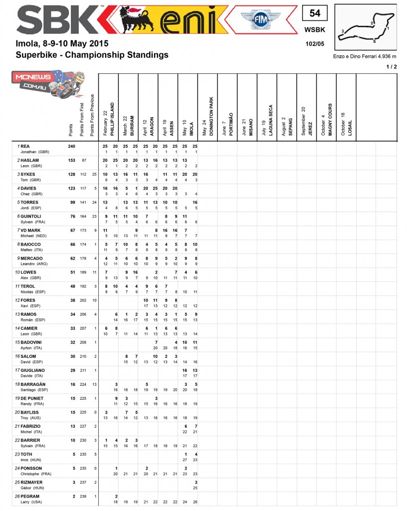 WorldSBK Imola Championship Points Standings