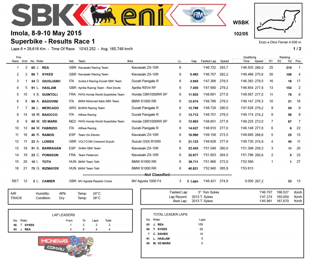 WorldSBK Imola 2015 Race One Results