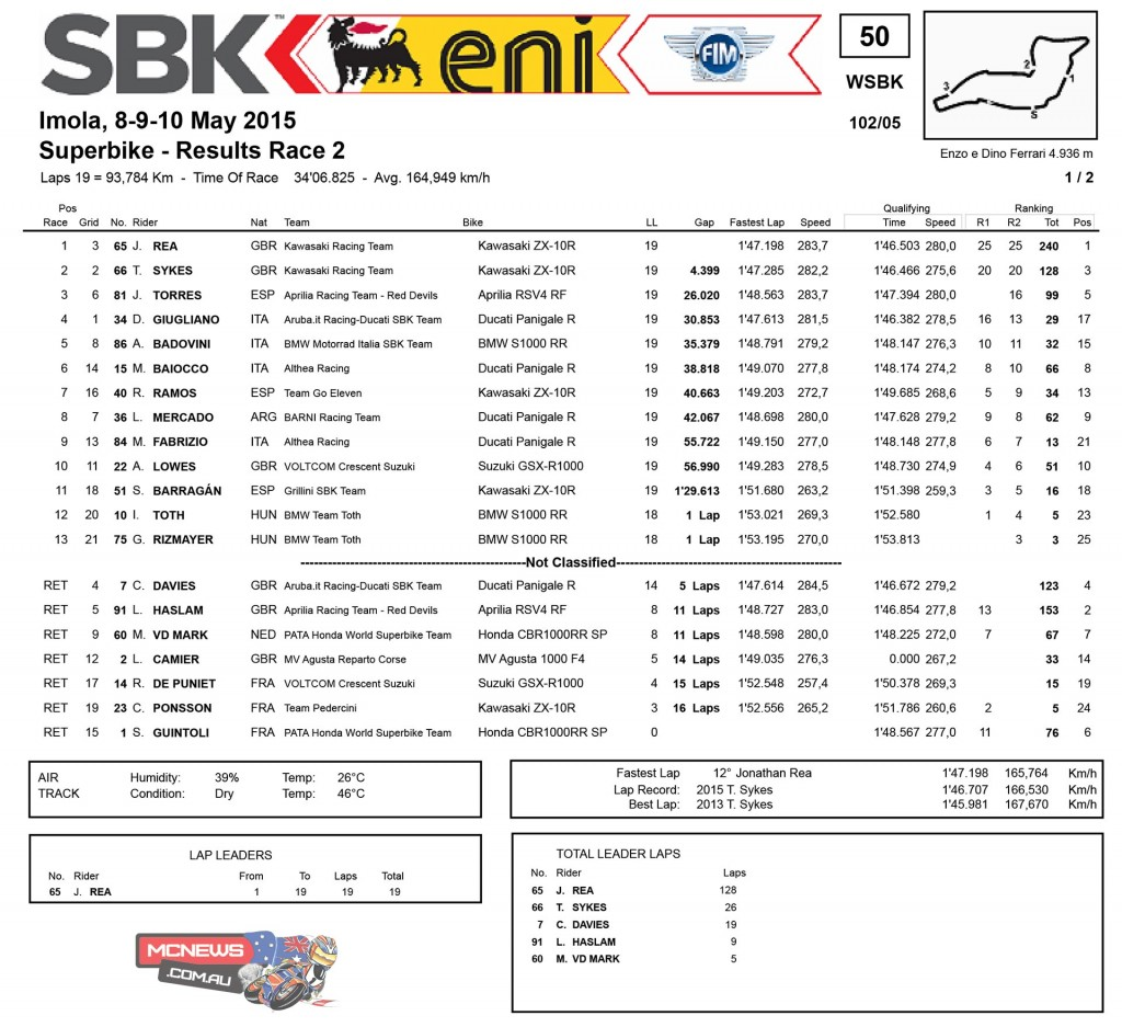 WorldSBK Imola 2015 Race Two Results