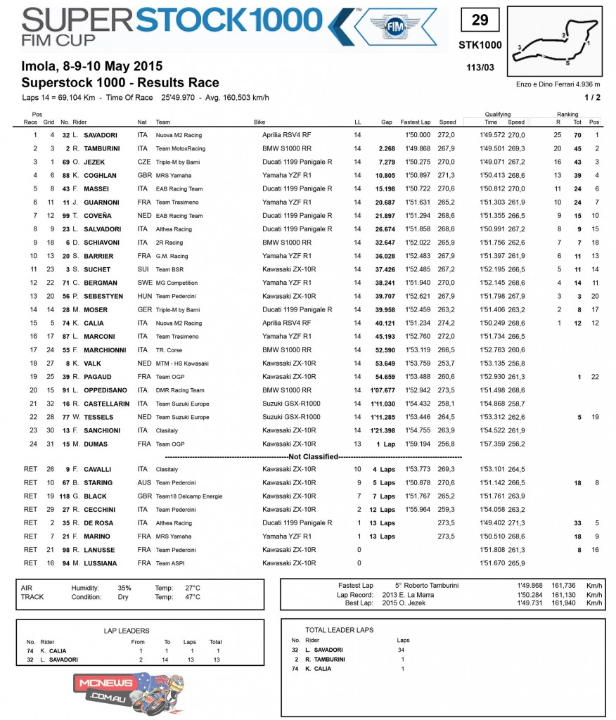 Superstock 1000 Race Results Imola 2015