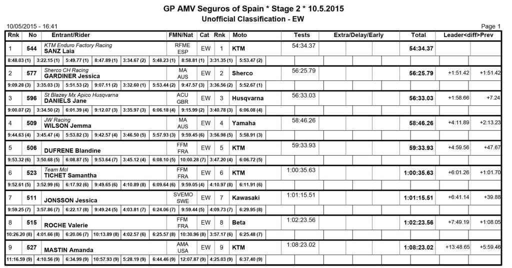 FIM Enduro World Championship 2015 - Spain - Women Day Two