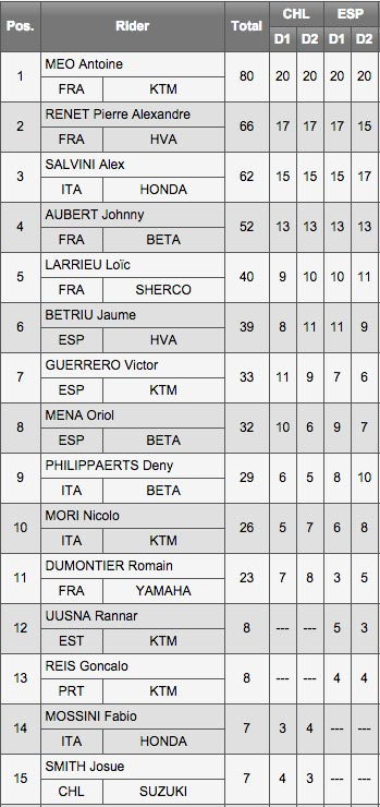 FIM Enduro World Championship 2015 - Spain - E2