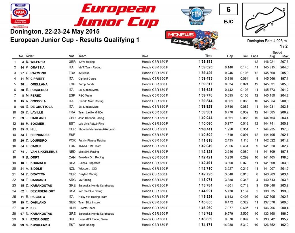 European Junior Cup 2015 - Donington Friday Results