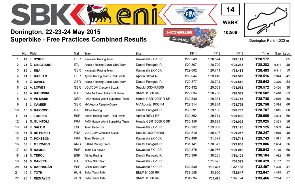 World Superbike 2015 - Donington Friday Results