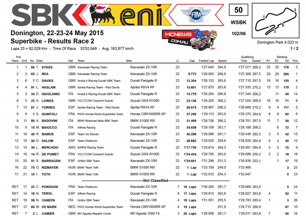 World Superbike Donington 2015 Race Two Results