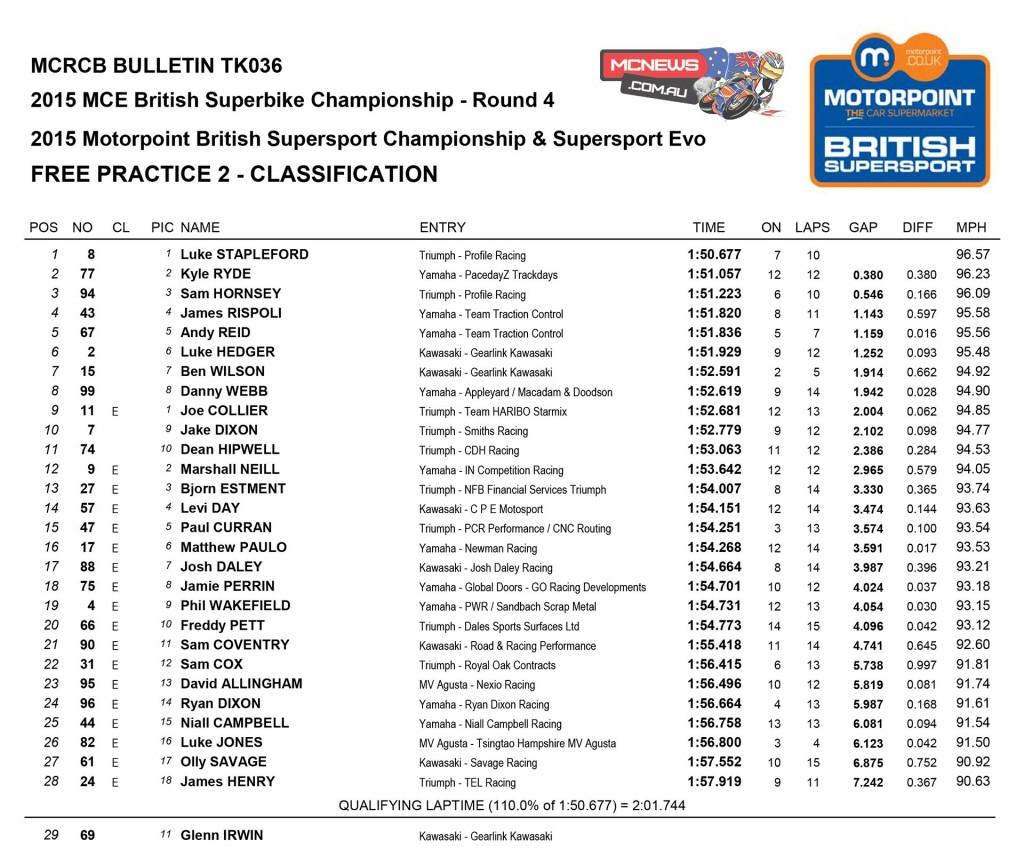 BSB 2015 Snetterton Friday Supersport Results