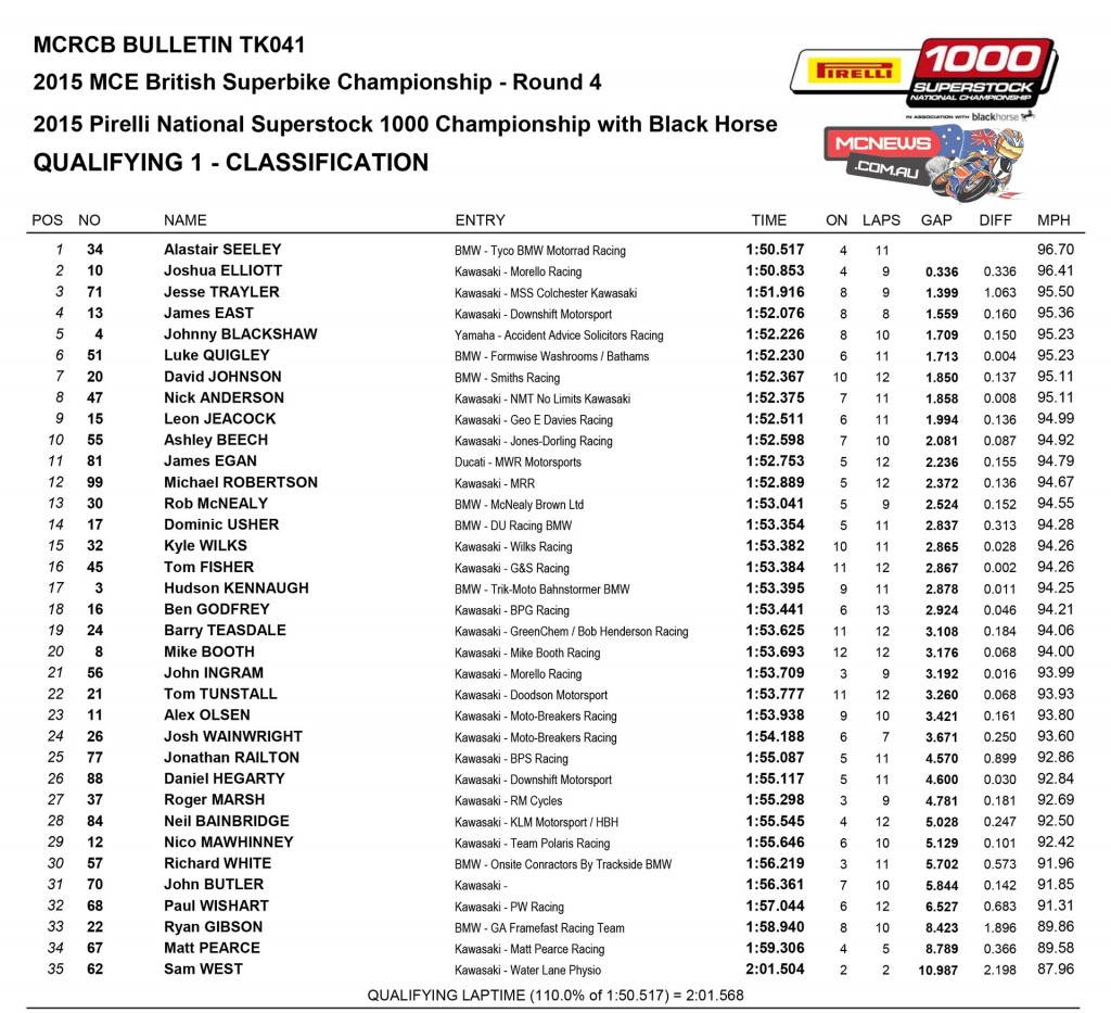 BSB 2015 Snetterton Friday Superstock 1000 Results