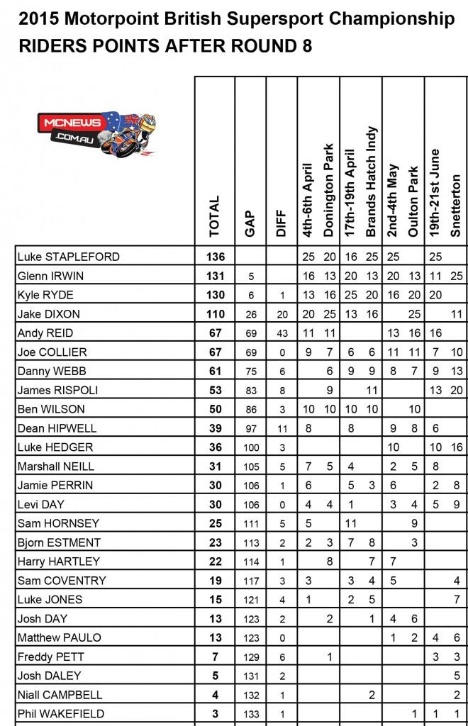 Motorpoint British Supersport Championship, Snetterton BSB 2015