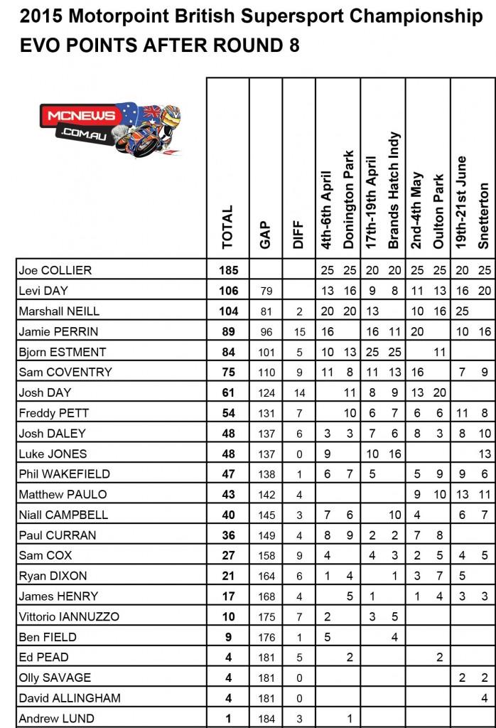 Motorpoint Britixsh Supersport EVO Championship, Snetterton BSB 2015