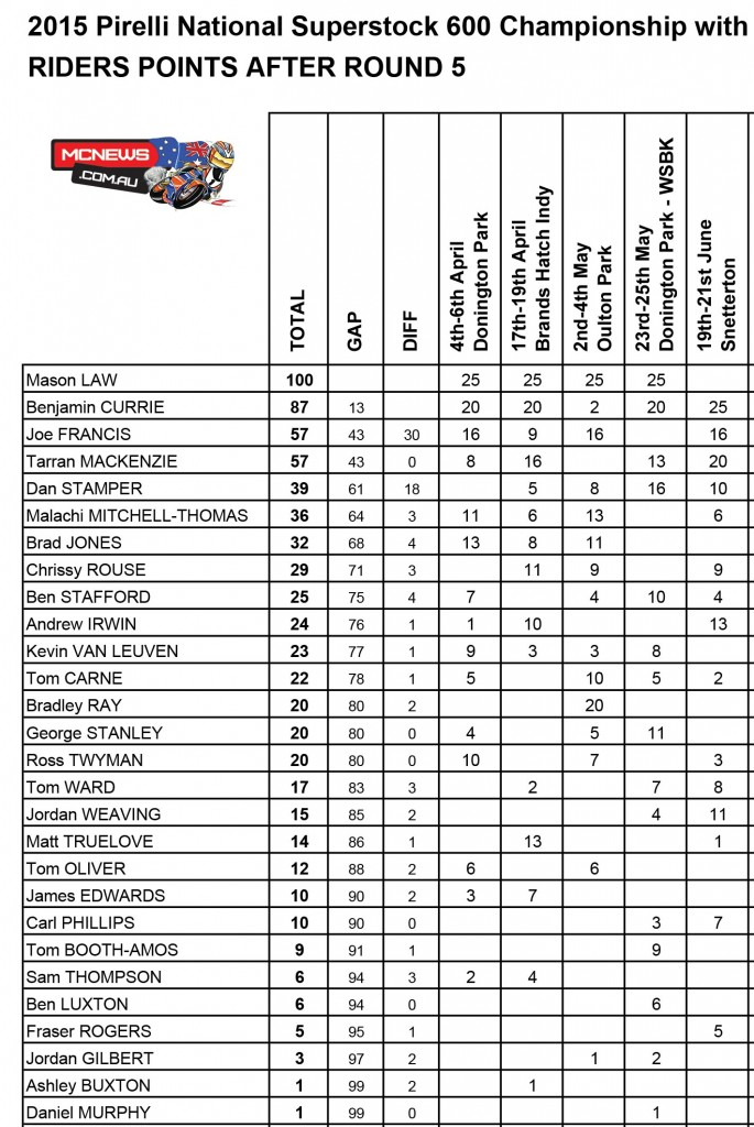 Pirelli National Superstock 600 Championship Points BSB Snetterton 2015