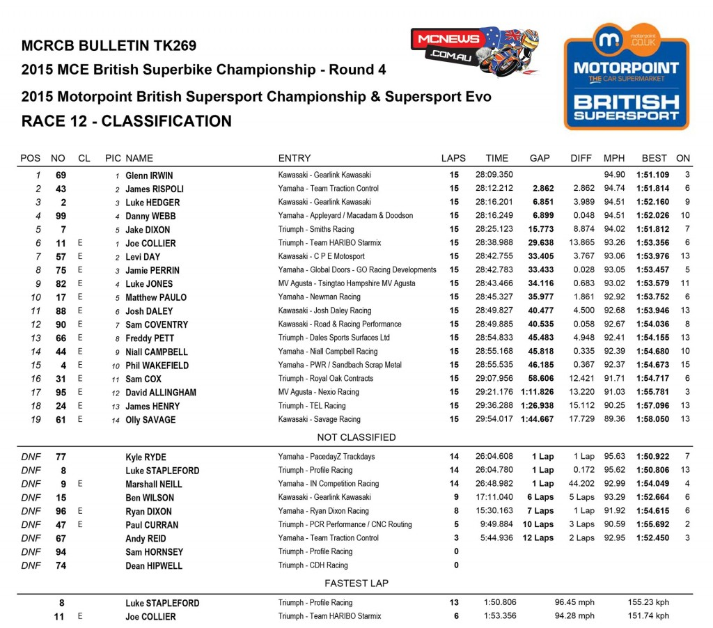 Motorpoint British Supersport Championship, Snetterton Race Two Sunday