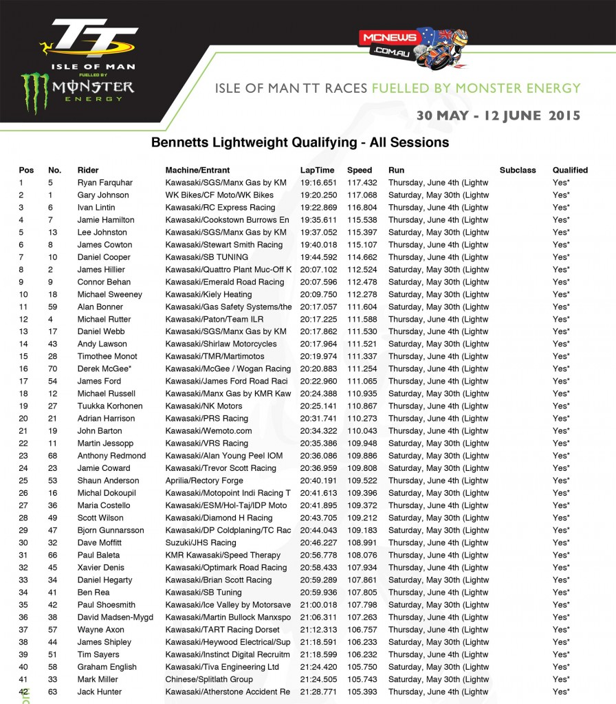 Isle of Man TT 2015 - Friday Qualifying - All Sessions Combined - Lightweight