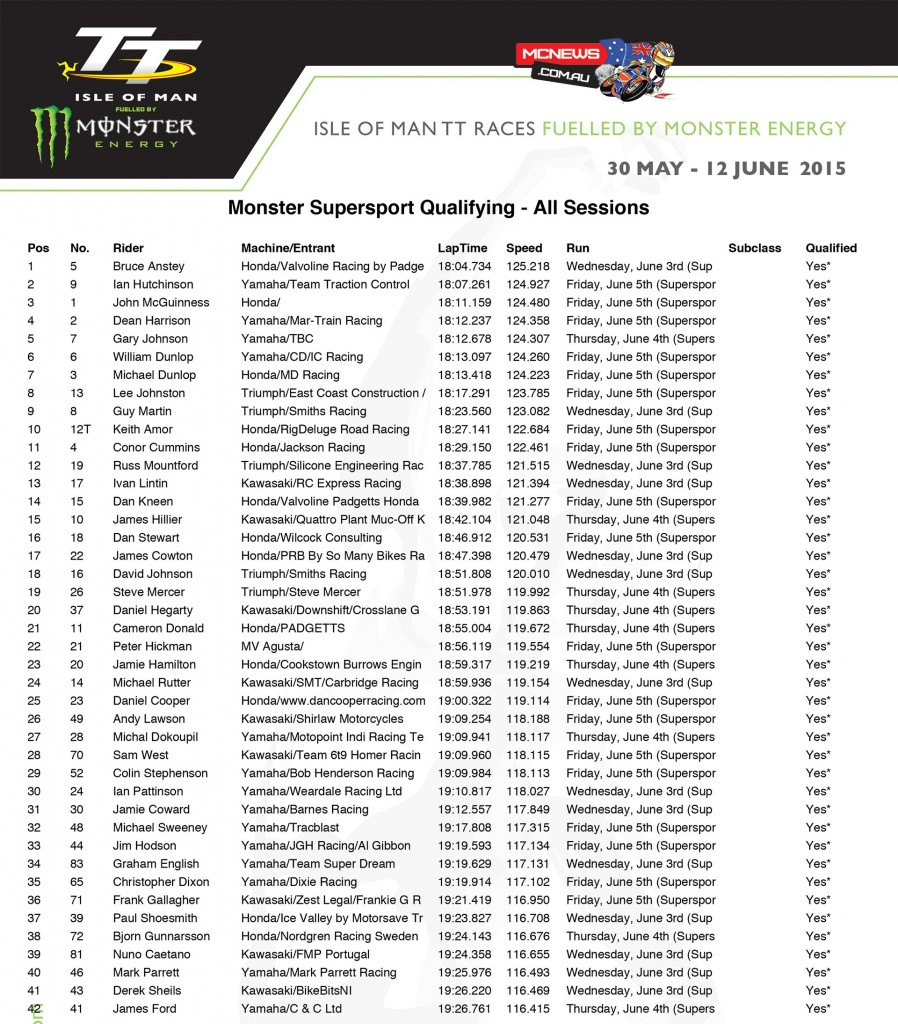 Isle of Man TT 2015 - Friday Qualifying - All Sessions Combined - Supersport