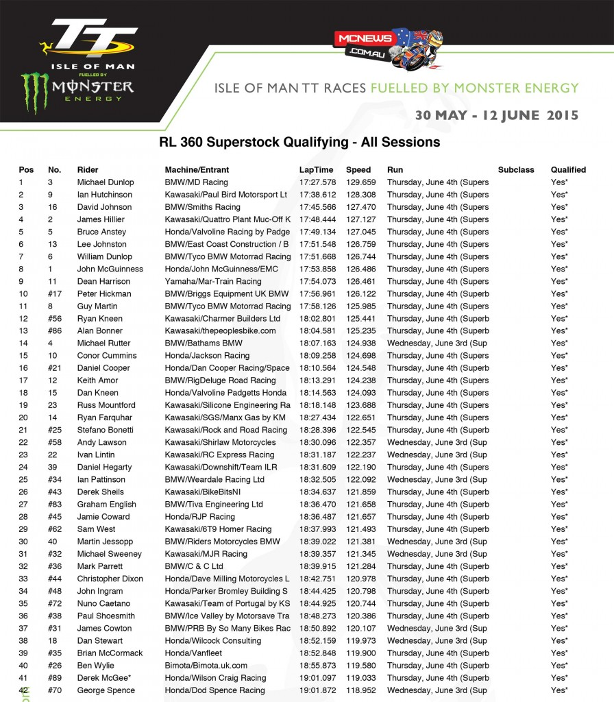 Isle of Man TT 2015 - Friday Qualifying - All Sessions Combined - Superstock