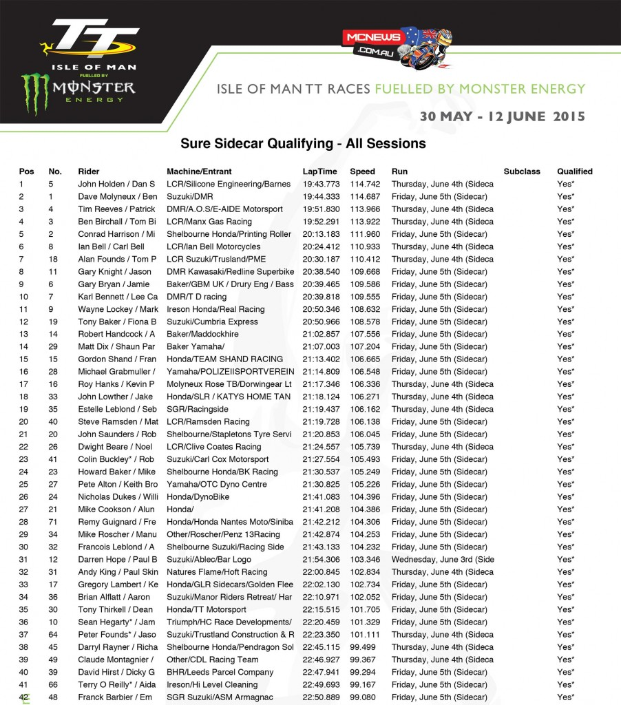 Isle of Man TT 2015 - Friday Qualifying - All Sessions Combined - Sidecar