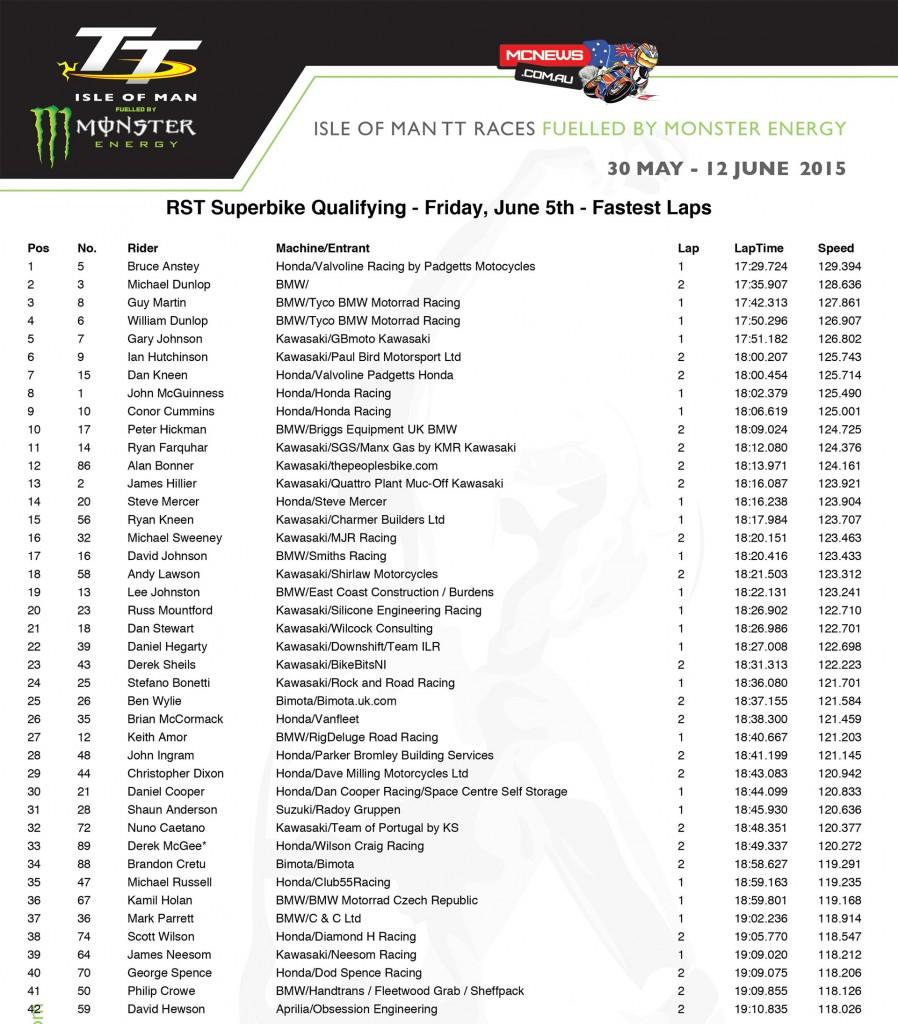 Isle of Man TT 2015 - Friday Qualifying - Superbike