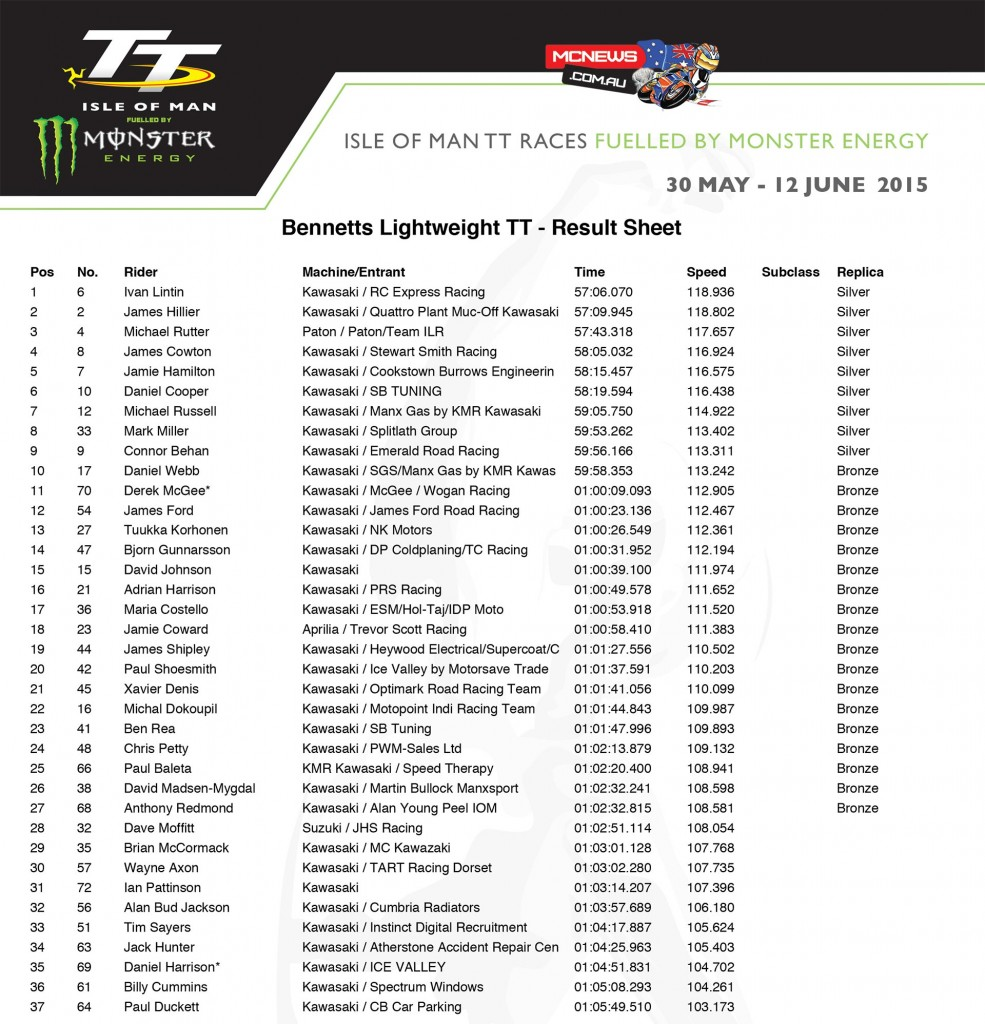 IOM TT 2015 Lightweight Race Results