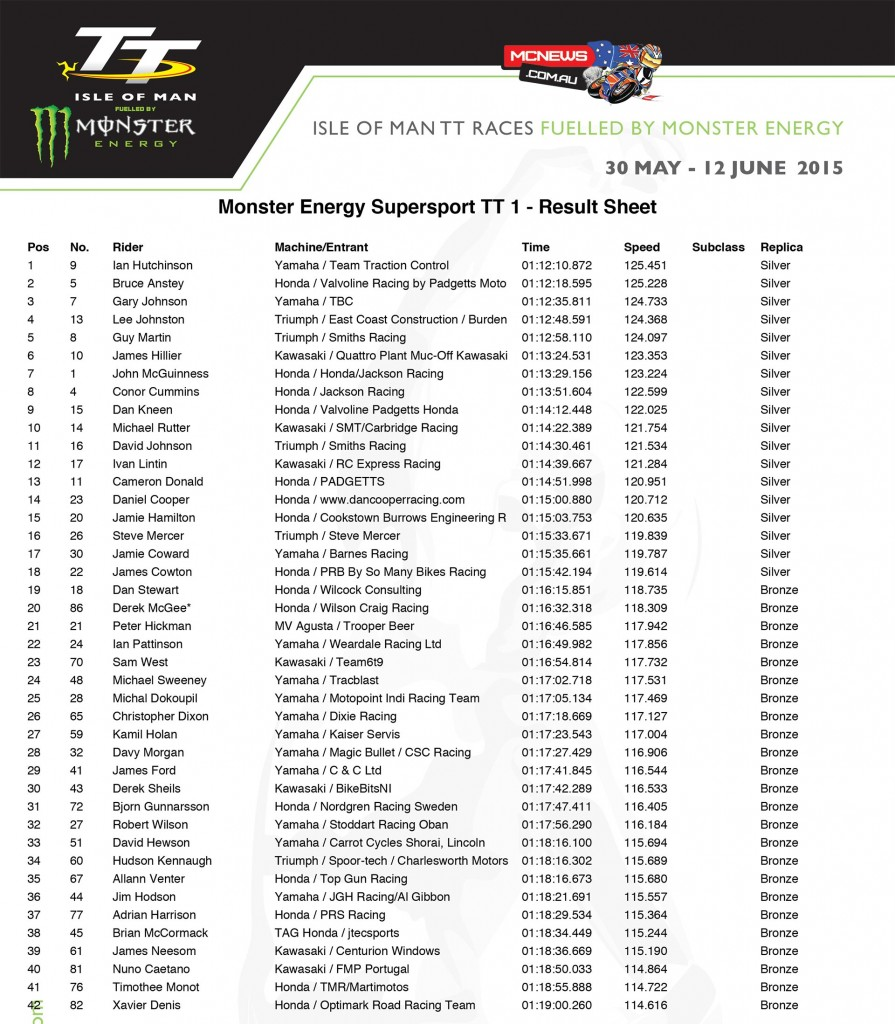 IOM TT 2015 - Monster Energy Supersport race one results
