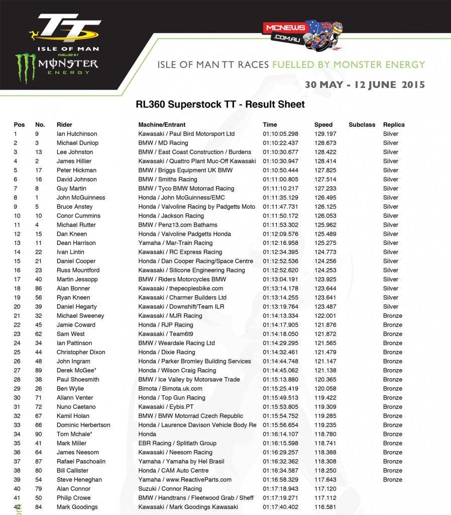 Isle of Man TT 2015 - RL360 Superstock TT - Race Results