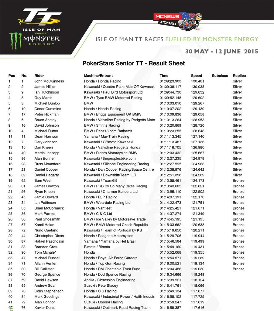 PokerStars IOM Senior TT 2015 Race Results