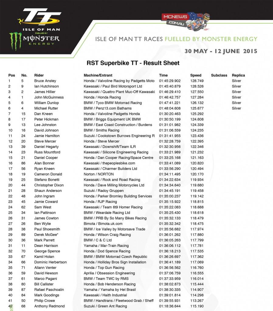IOM TT 2015 RST Superbike Race Results