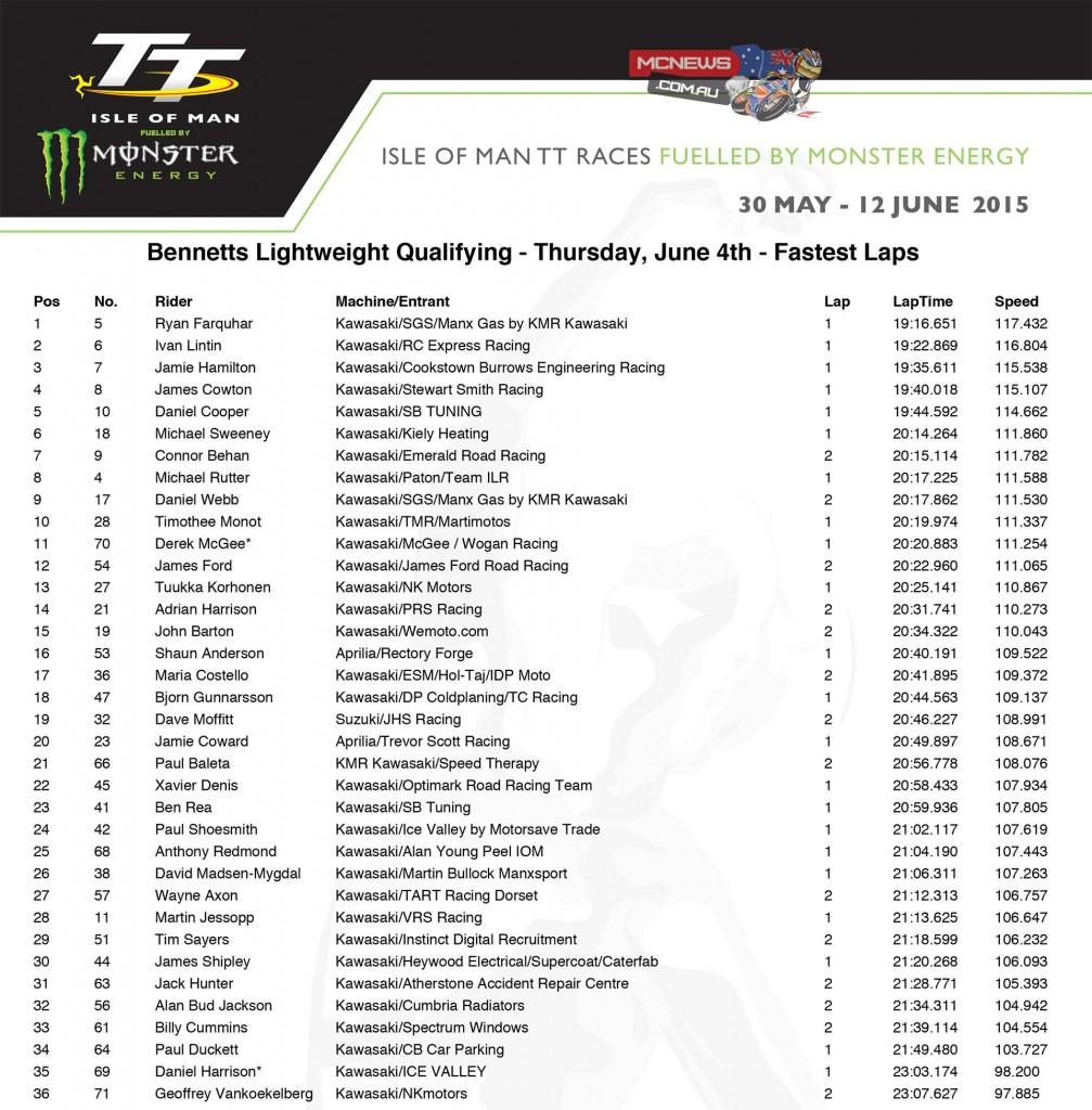 Isle of Man TT 2015 - Thursday Qualifying - Lightweight