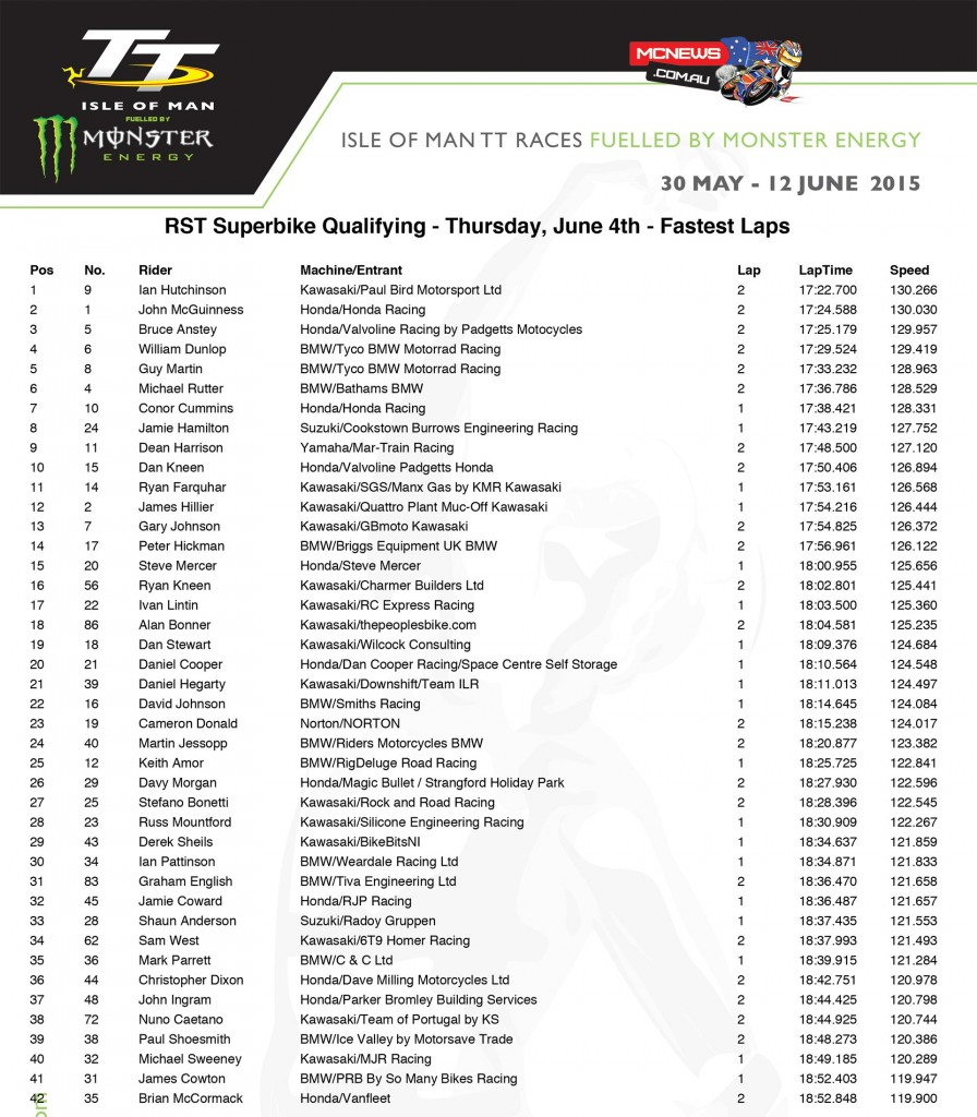 Isle of Man TT 2015 - Thursday Qualifying - Superbike