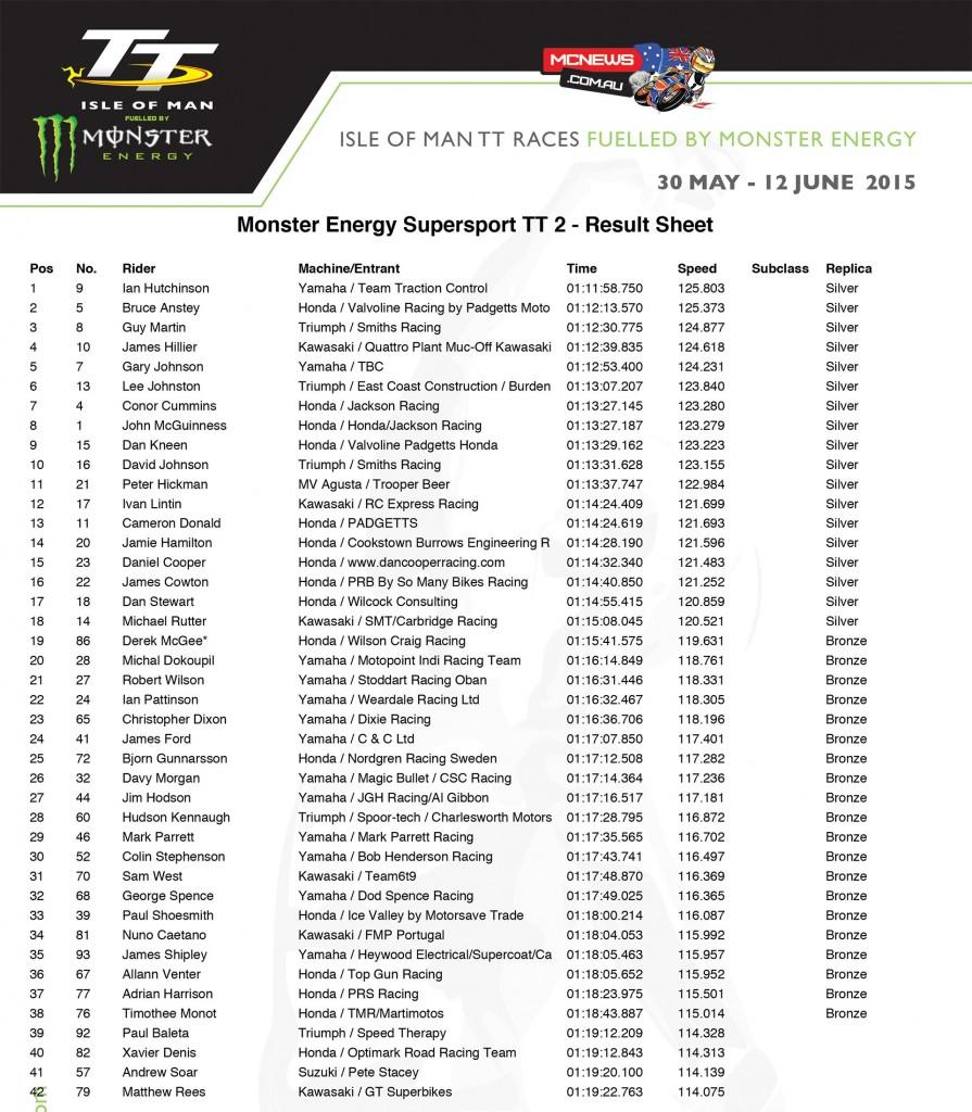 IOM TT 2015 Supersport TT Race Two Results