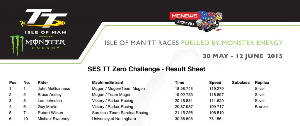 SES TT Zero Challenge 2015 Results