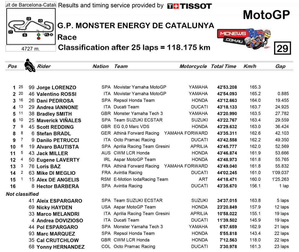 MotoGP Race Classification Catalunya MotoGP Results 2015