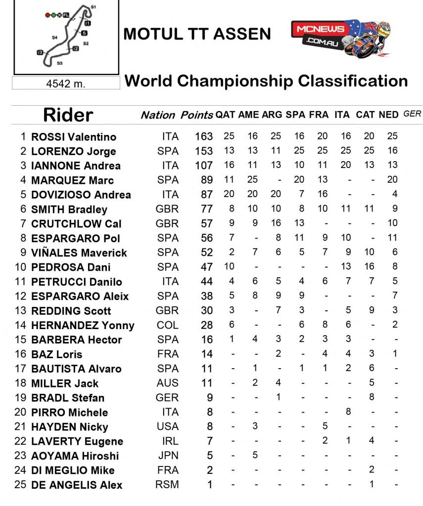 MotoGP Points Assen TT 2015