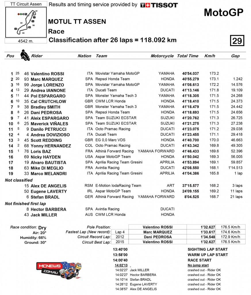 MotoGP Race Classification Assen TT 2015
