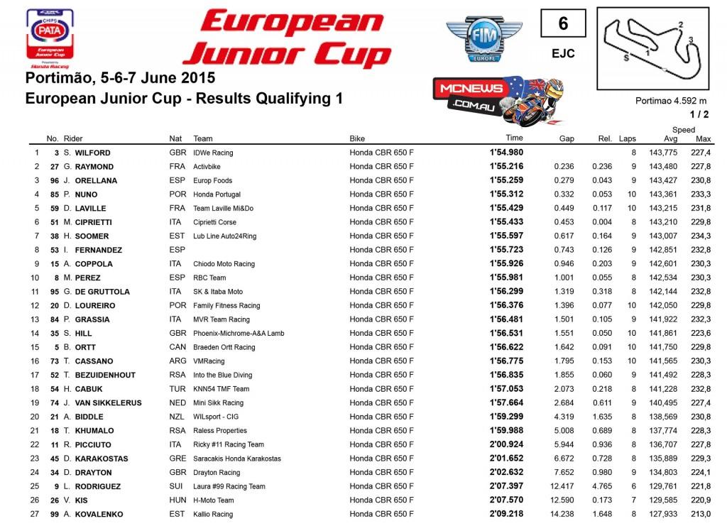 WorldSBK 2015 - Round Seven - Portimao - Day One Results- European Junior Cup