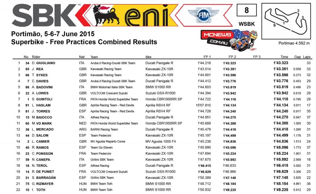 WorldSBK 2015 - Round Seven - Portimao - Day One Results- Superbike