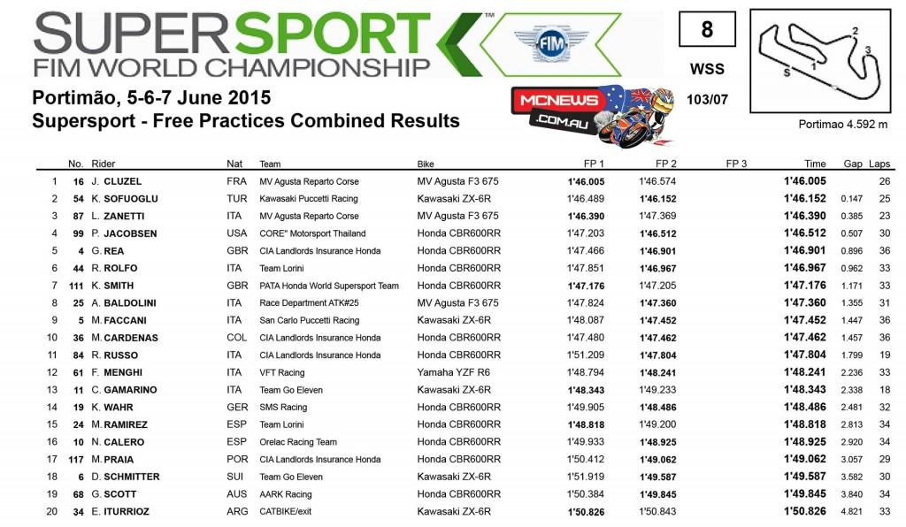 WorldSBK 2015 - Round Seven - Portimao - Day One Results- Supersport
