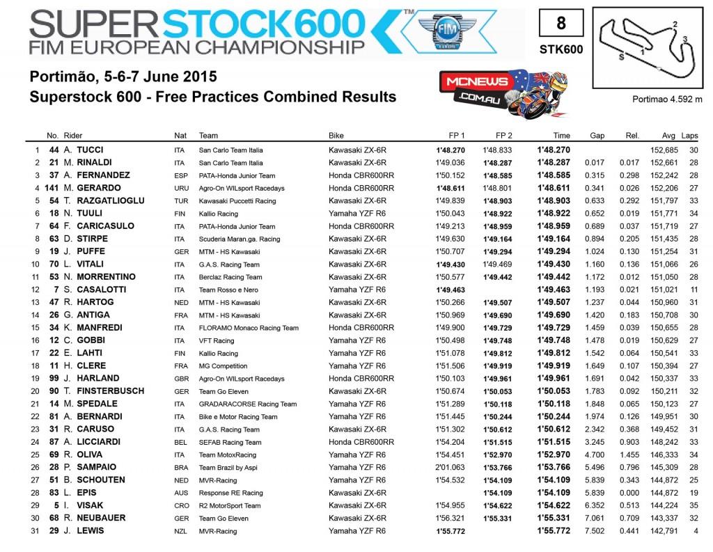 WorldSBK 2015 - Round Seven - Portimao - Day One Results- Superstock 600