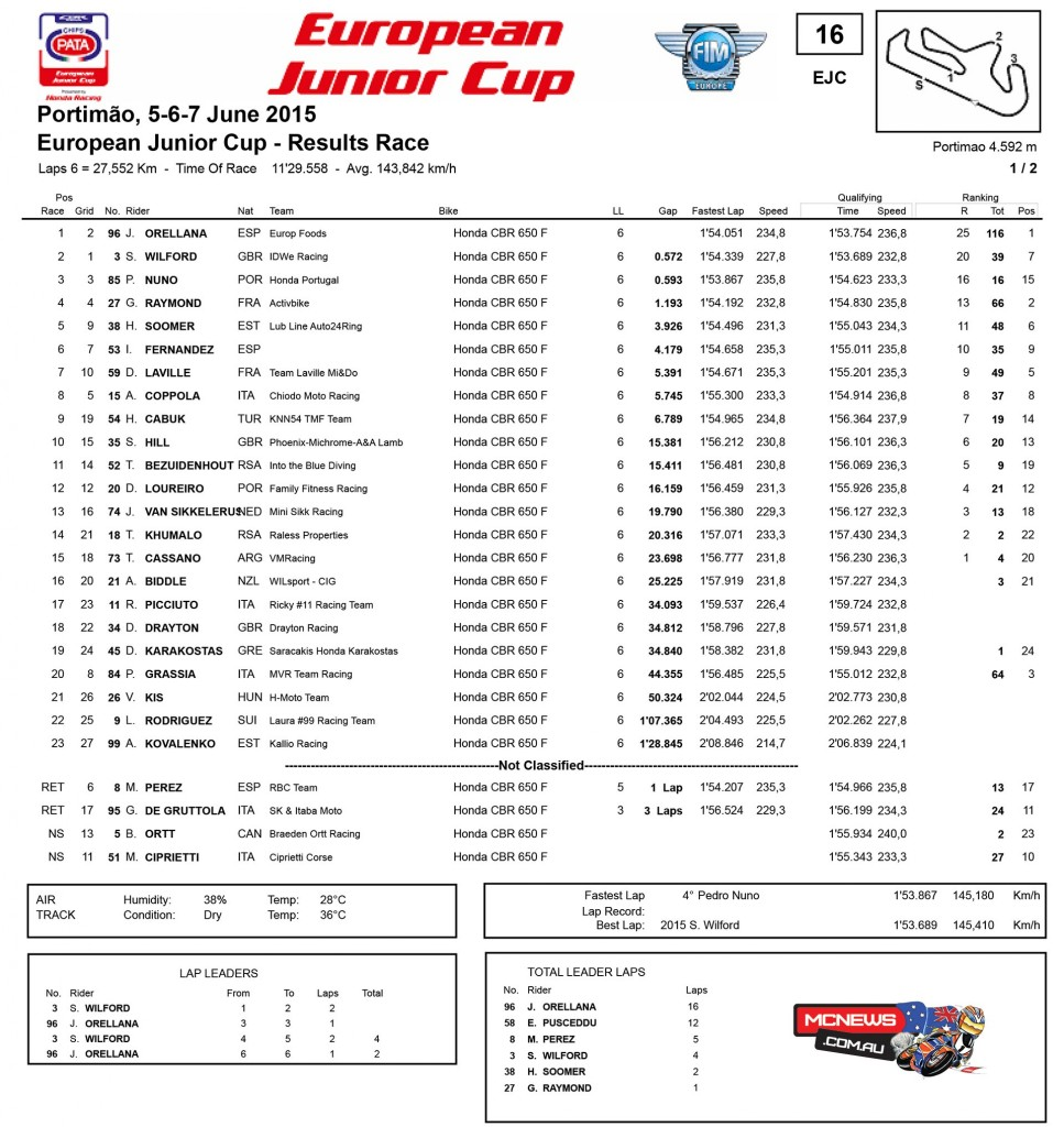Portimao WorldSBK 2015 - European Junior Cup Race Results