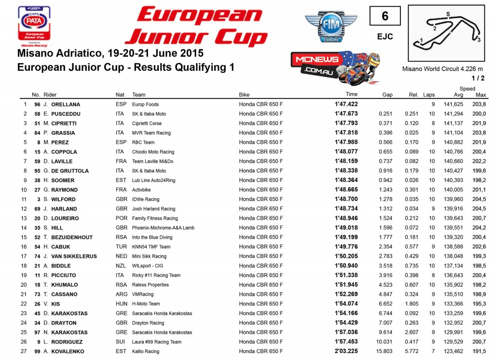 EJC Cup Misano 2015 Day One Results