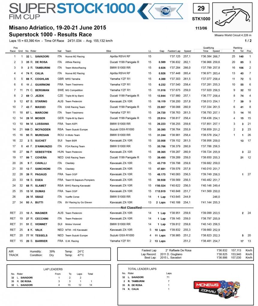 FIM Superstock 1000 Cup Misano - Race