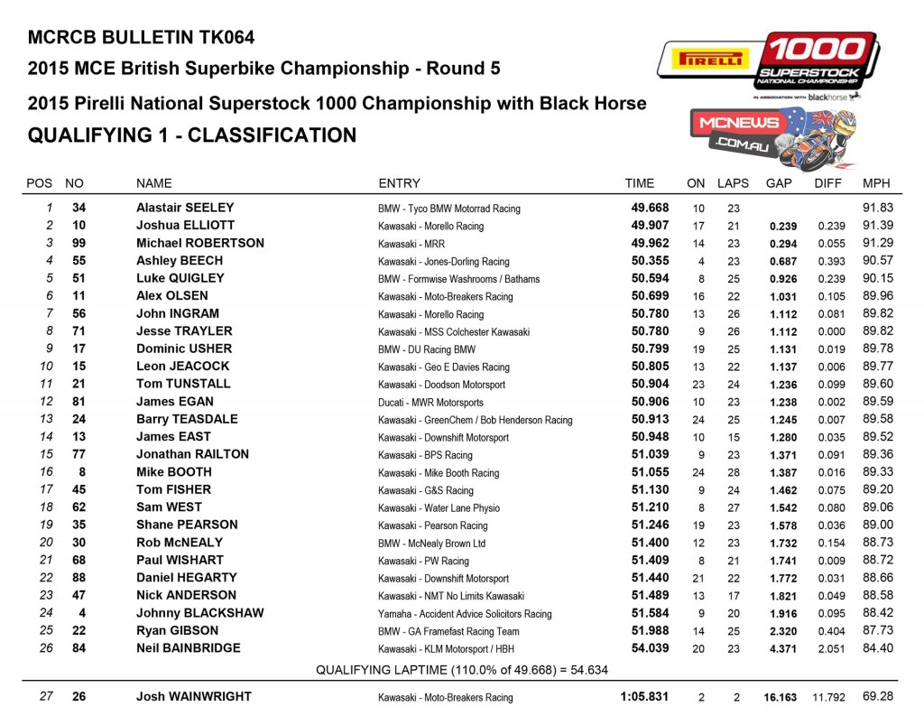 BSB 2015 - Knockhill - Day One Results Superstock 1000